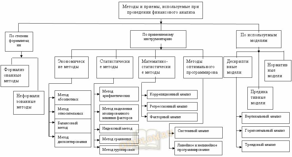Методы и модели финансового анализа