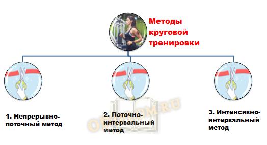 Методы круговой тренировки