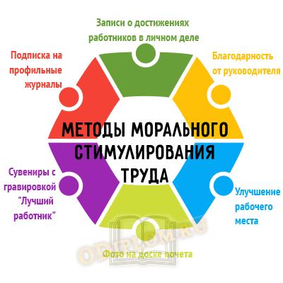 Методы морального стимулирования