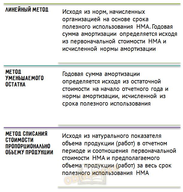 Методы начисления амортизации НМА