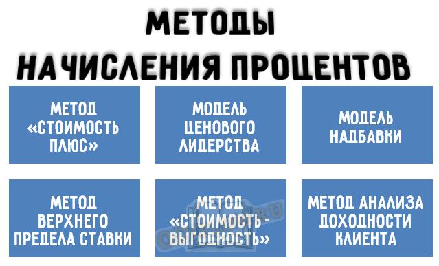 Методы начисления процентов