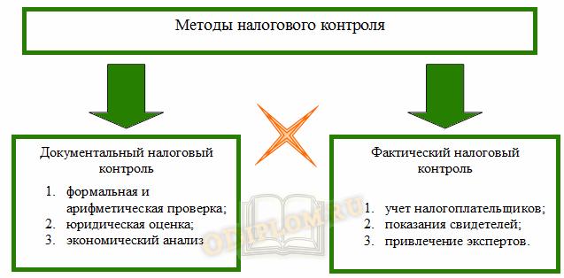Методы налогового контроля