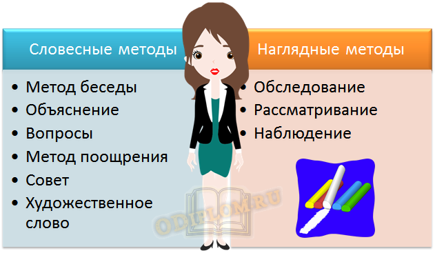Методы обучения ИЗО