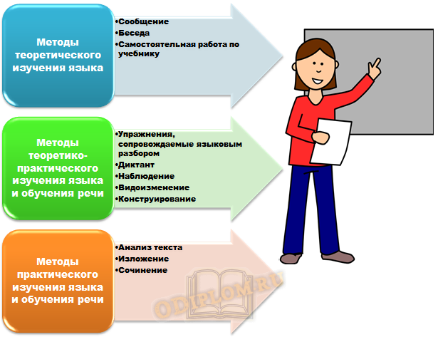 Методы обучения русскому языку по Федоренко