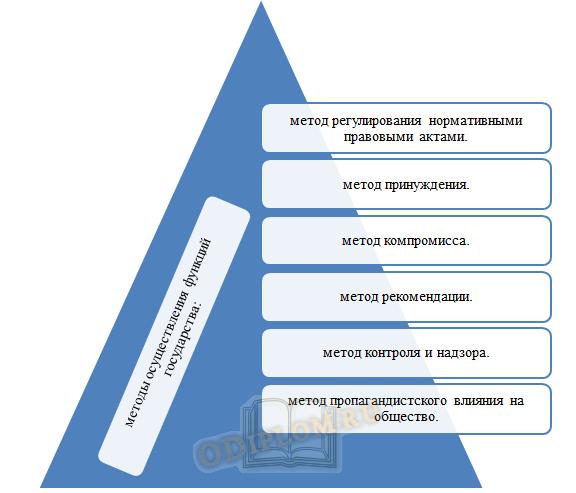 Методы осуществления функций государства