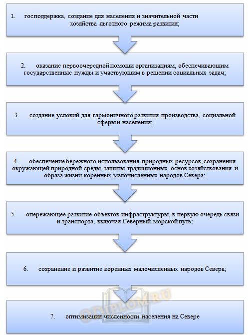методы регулирования соц эк развития