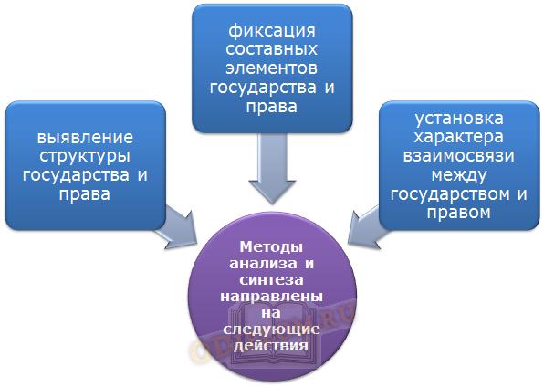 Методы ТГП анализ и синтез