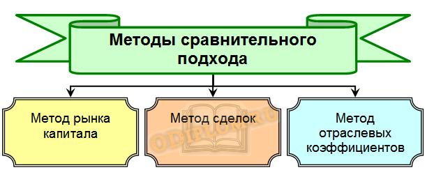Методы сравнительного подхода