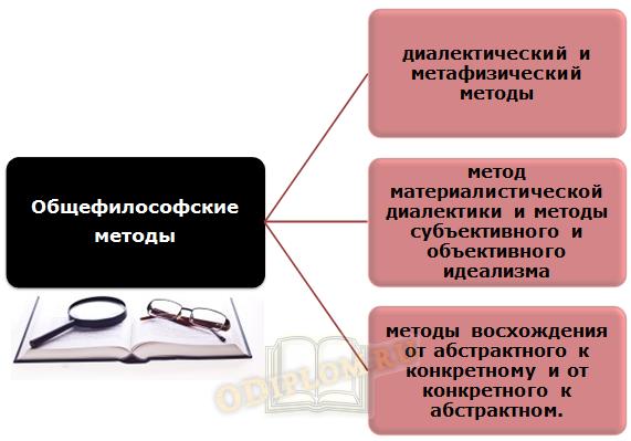 Методы ТГП