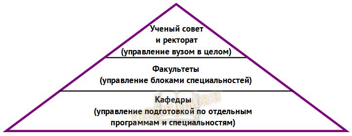 Многоуровневая модель управления вузом