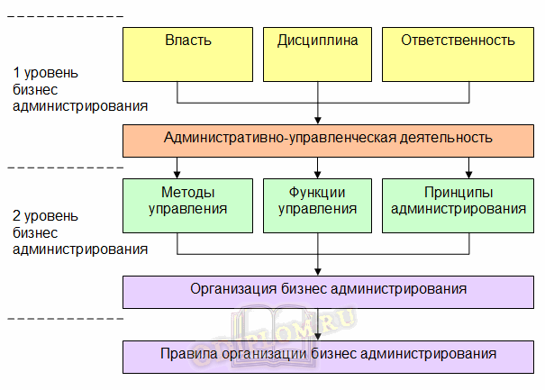 Модель бизнес администрирования