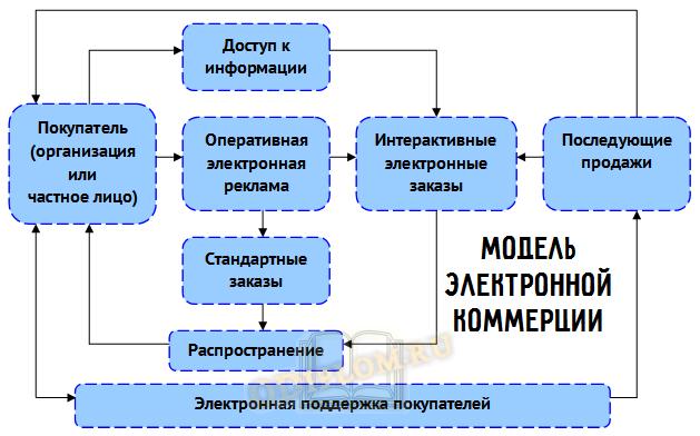 модель e-commerce