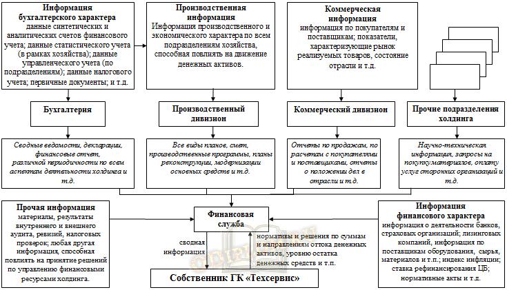 Модель информационного обеспечения управления на основе финансовой структуры холдинга