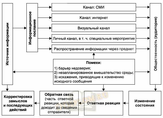 Модель информационно-коммуникационного обеспечения специальных событий