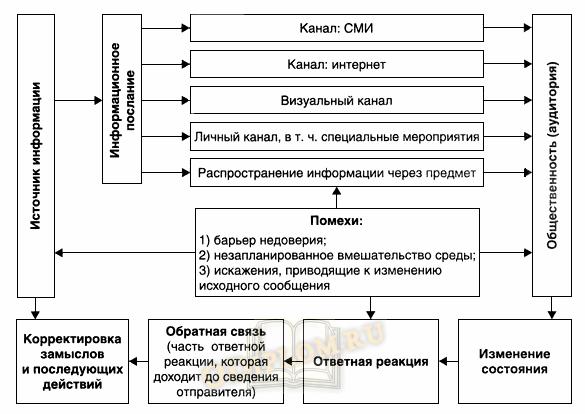 Модель информационно-коммуникационного воздействия