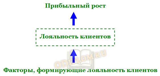 Модель использования лояльности клиентов