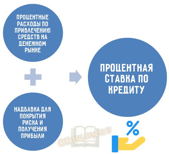Модель надбавки