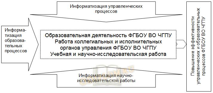 Модель построения АИС вуза