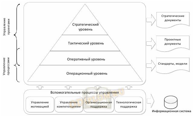 Модель проектного управления