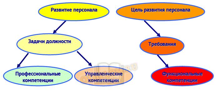 Модель развития персонала