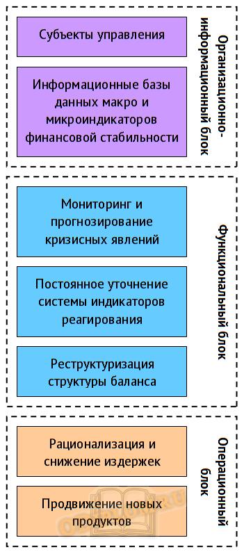 Модель реактивного антикризисного управления 1