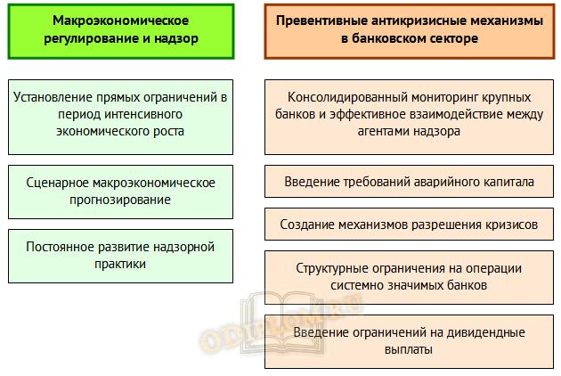 Модель реактивного антикризисного управления 2