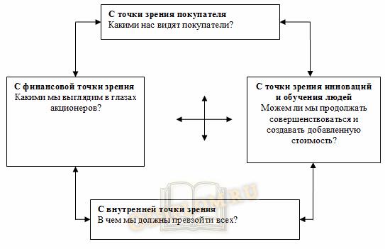 Модель ССБ управления человеческим капиталом