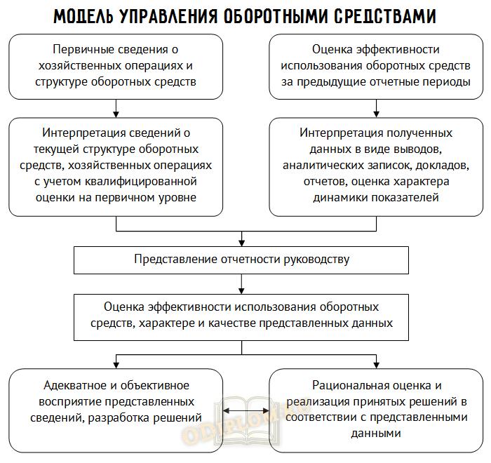 Модель управления оборотными активами