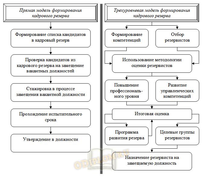 Модели формирования кадрового резерва