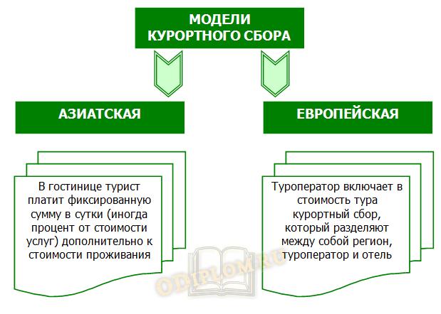 Модели курортного сбора