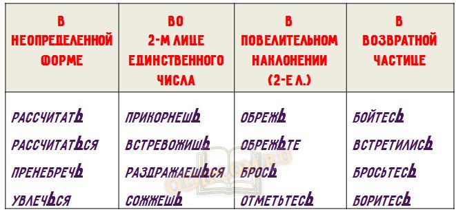 мягкий знак в разных формах глагола