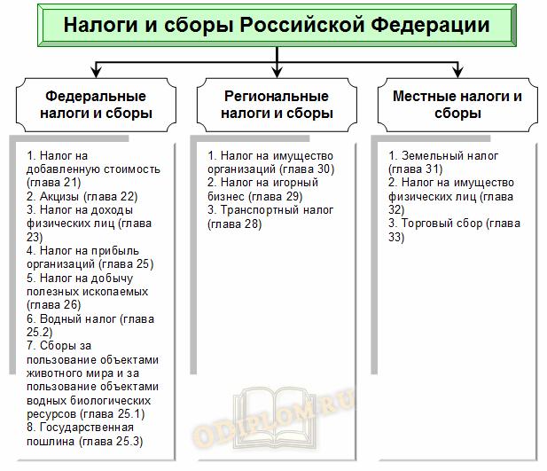Налоги и сборы Российской Федерации
