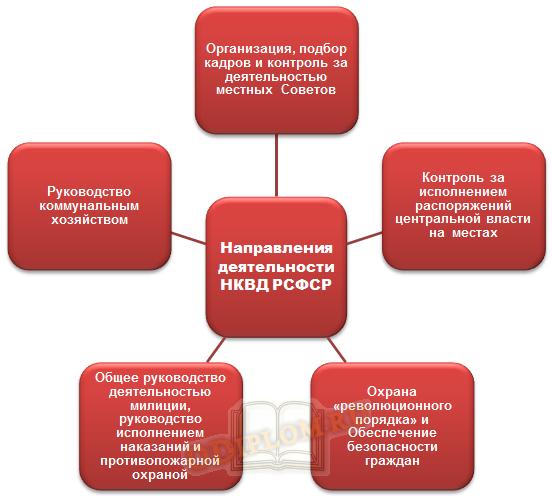 направления деятельности НКВД