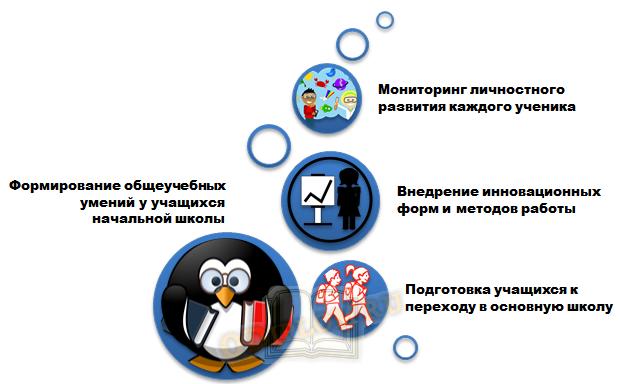 Направления работы педагогов по программе Сообщество