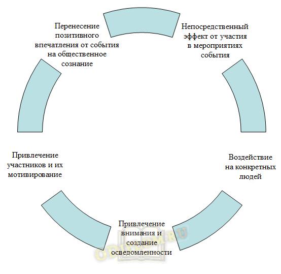 Направления специальных событий в социально-культурной сфере
