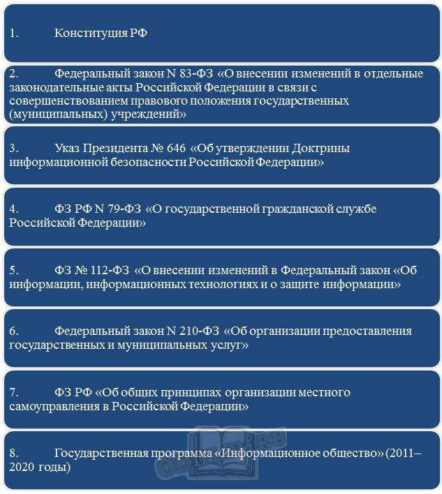 Нормативно-правовое регулирование информационного развития ГМУ