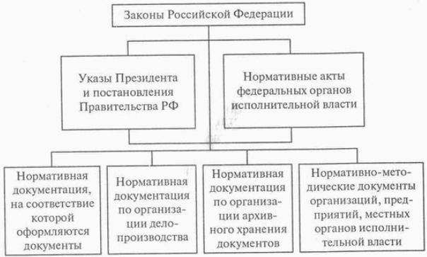 Нормативные документы делопроизводства