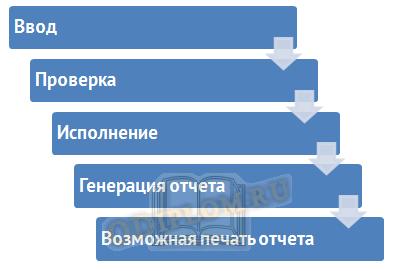 Обработка данных в системе электронных расчетов