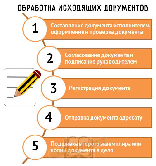 Обработка исходящих документов