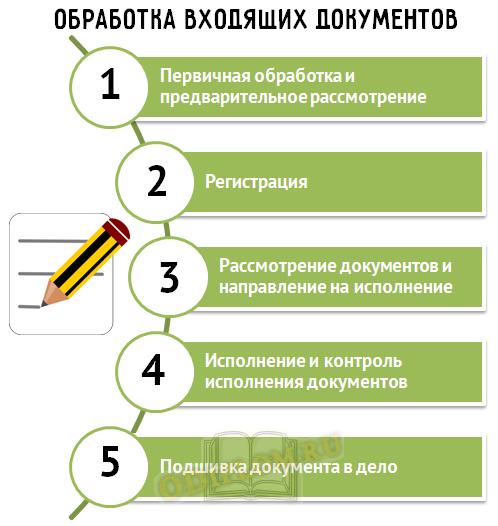 Обработка входящих документов