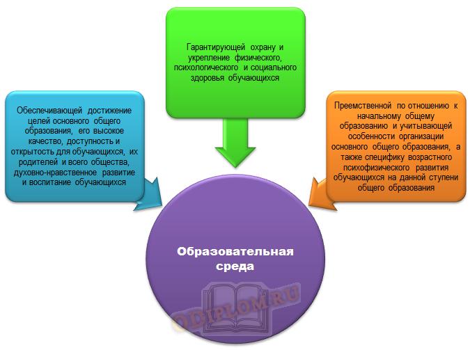 Характеристики образовательной среды