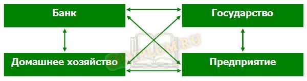 Общая модель взаимодействия субъектов хозяйствования
