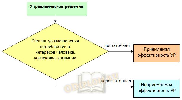 оценка эффективности управленческих решений