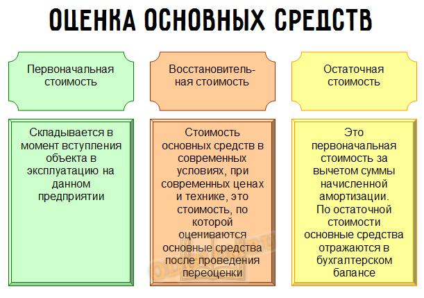 Оценка основных средств в управлении