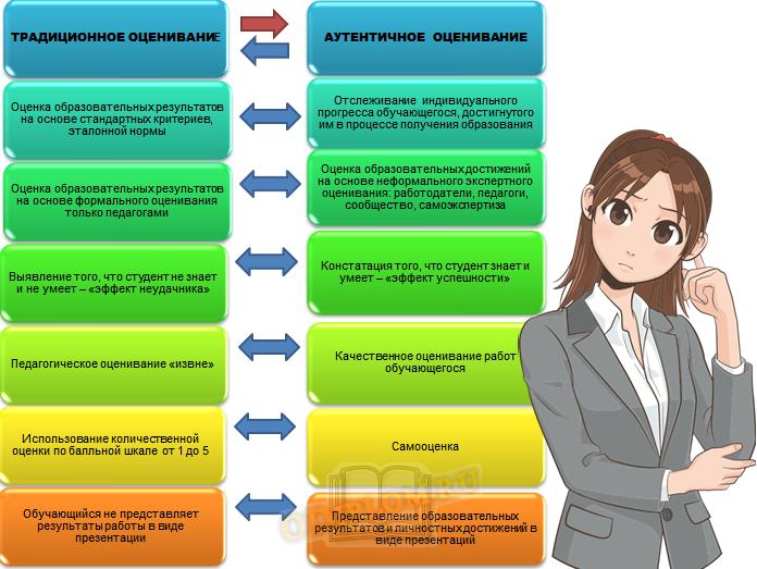 оценка студента
