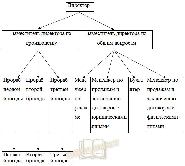 Бизнес-план расширения деятельности предприятия