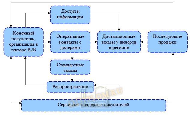 дилерская сеть цикл операций