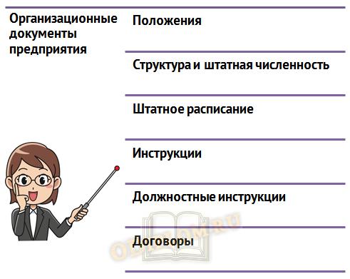Организационные документы предприятия
