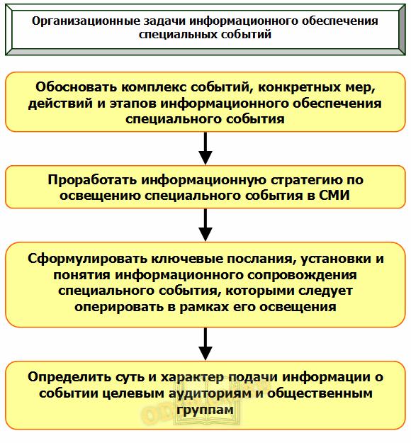 Организационные задачи информационного обеспечения специальных событий