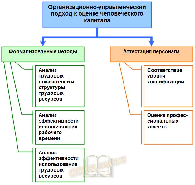Организационно-управленческий подход к оценке человеческого капитала
